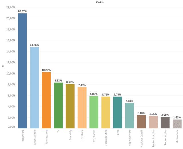 La tabella mostra una classifica dei consumi tipici dei principali elettrodomestici