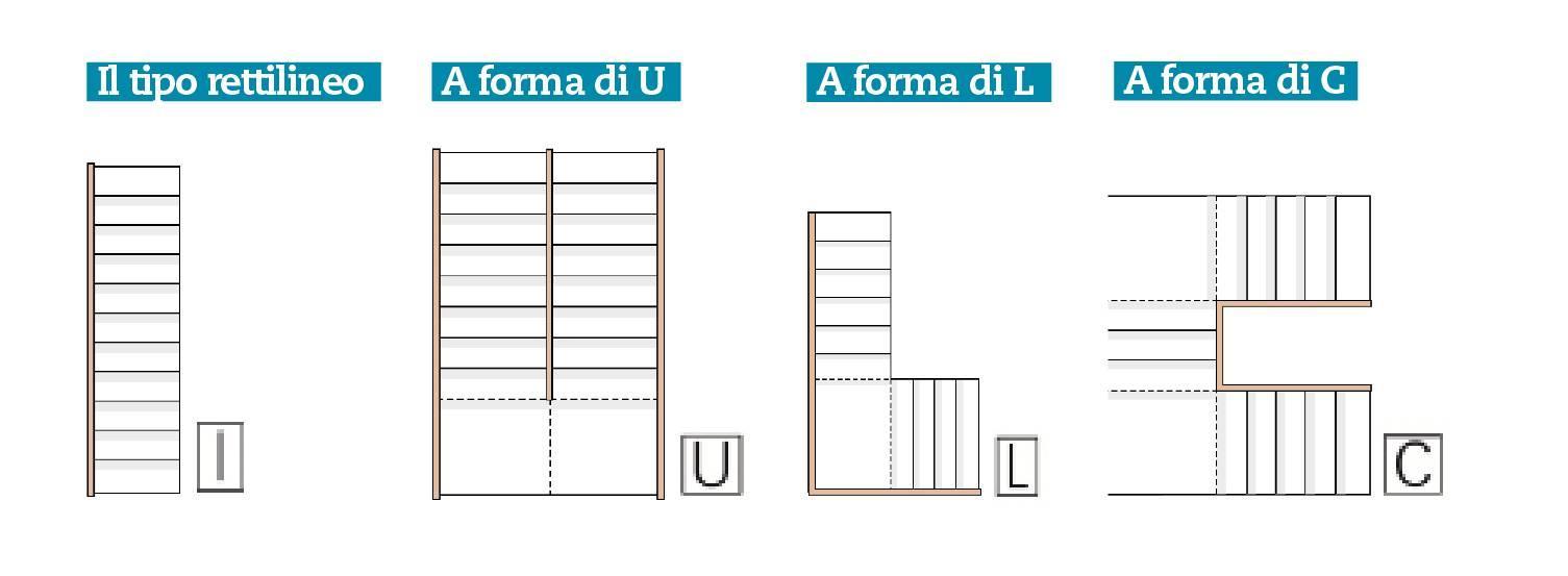 Scale Per Interni Misure scale interne: materiali, tipologia e dimensioni - cose di casa