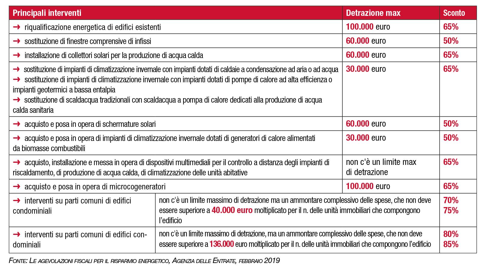 Documenti Per Ristrutturazione Bagno detrazioni lavori in casa: la guida completa riassuntiva