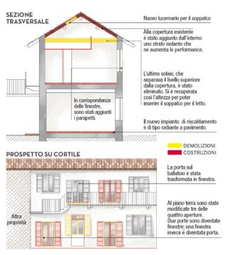 Unire due appartamenti e sfruttare il sottotetto: 100 mq ...